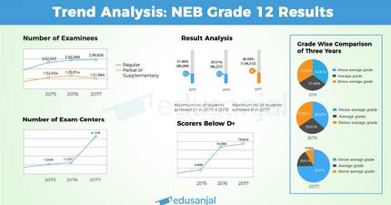 Trend Analysis of NEB Grade 12 Results
