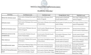 चिकित्सा शिक्षा आयोगको शैक्षिक क्यालेन्डर सार्वजनिक (यसरी हुन्छ परिक्षा )