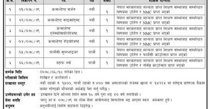Vacancies at Madan Bhandari Academy of Health Sciences