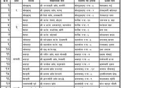 कक्षा ४ को पाठ्यक्रम तथा पाठ्यपुस्तक २८ विद्यालयमा परीक्षण