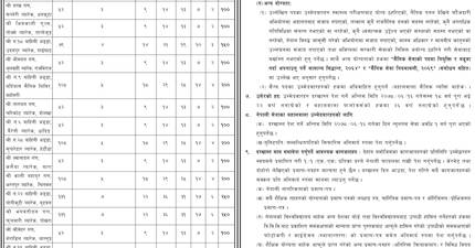 Vacancy for 4000 Military Positions: Nepal Army