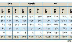 सिमकोटमा छात्रवृत्ति दिन दलित छात्रछात्रा भेटिएनन्