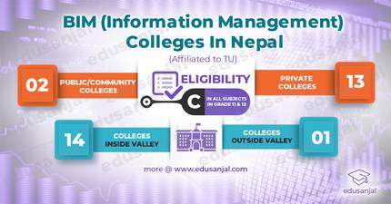 Bachelor of Information Management (BIM) Colleges in Nepal