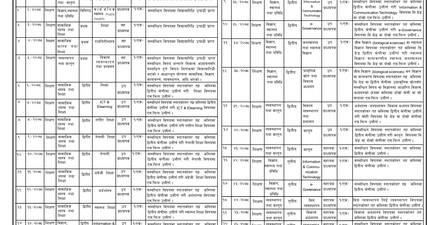 Nepal Open University Announces Vacancy for Various Permanent Positions